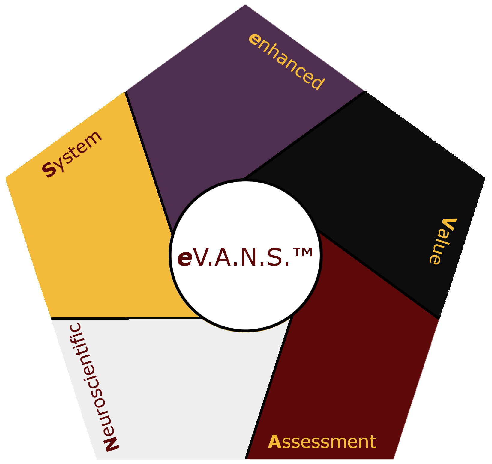 Why Use The eV.A.N.S. Business Tool Kit?